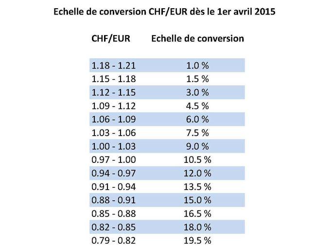 Valeur De L Euro En Franc