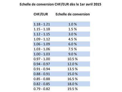 Adaptation Du Cours Euro Franc Suisse Dès Le 17 Août 2017